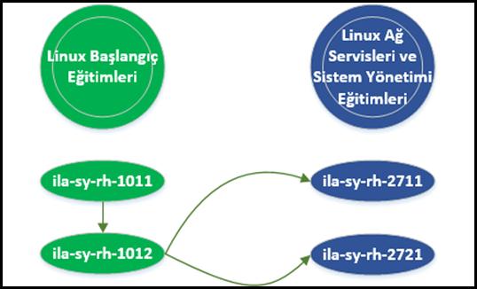 Linux Kursları