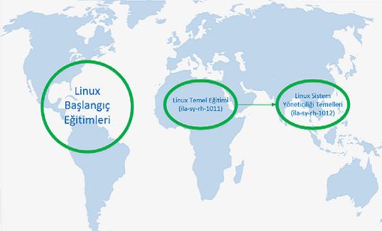 Linux Başlangıç Eğitimleri